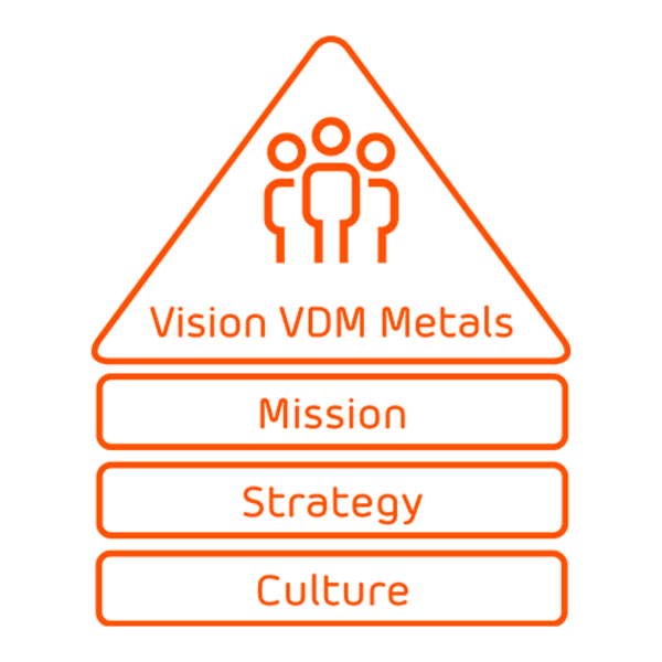 Logo VDM Metals mission statement